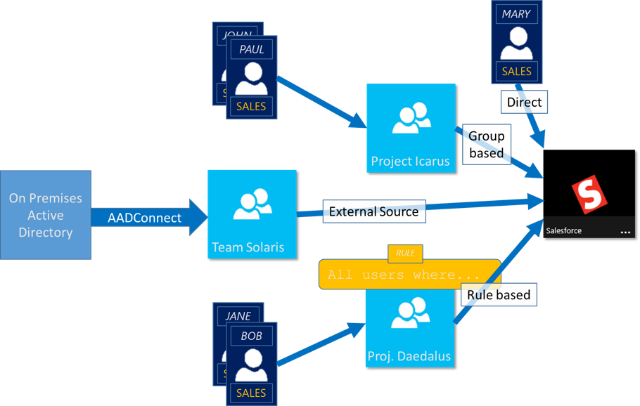 resource directory template - use groups to manage access to resources in azure active