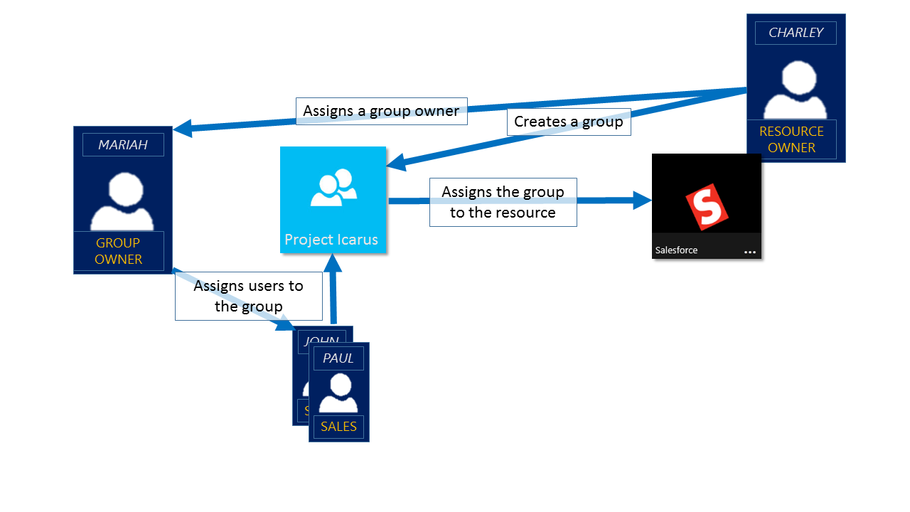 Active Directory Group Management 45