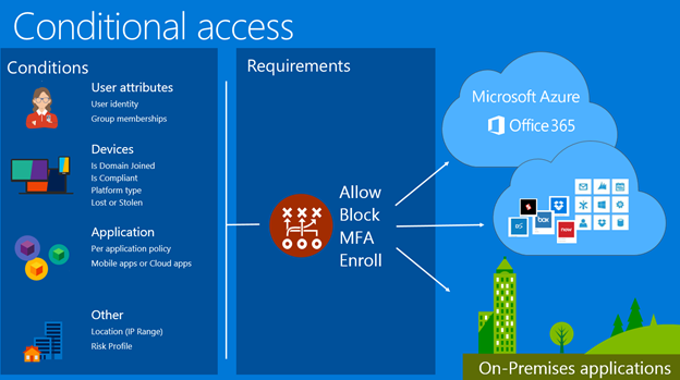 Image result for Azure Conditional Access