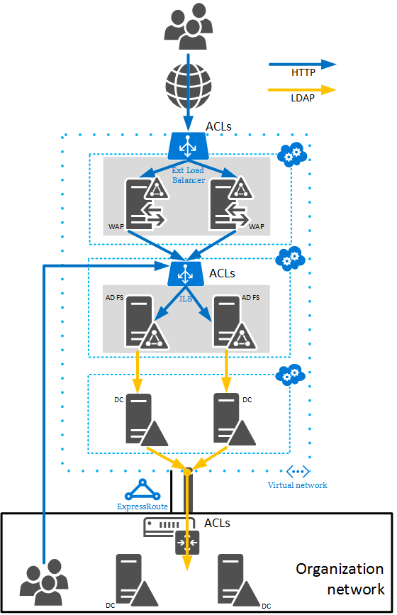 Guidelines For Deploying Windows Server Active Directory