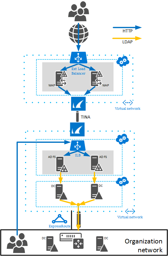 single sign on application architecture and design How to saas ★ ★ ★ ★ ★ ★  this is an ideal approach when single sign-on is important,  architecture and design review of application for.