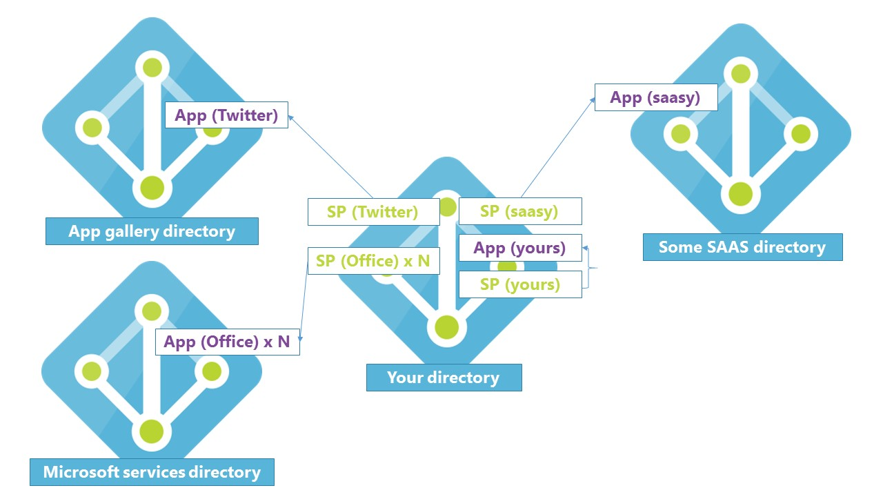 Azure Ad B2b Visio Diagram - Electrical Work Wiring Diagram •
