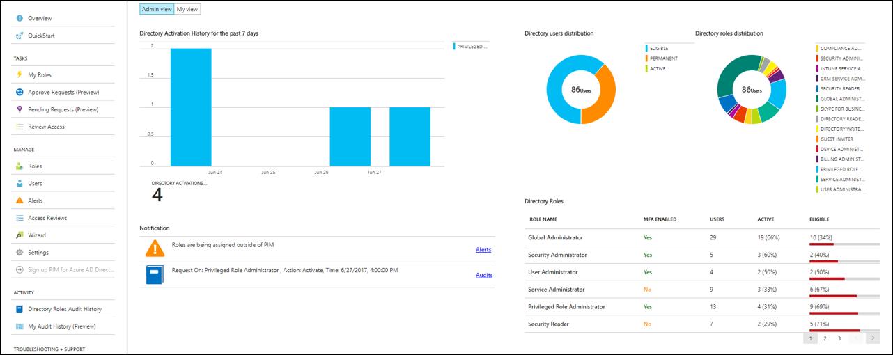 PIM dashboard - screenshot