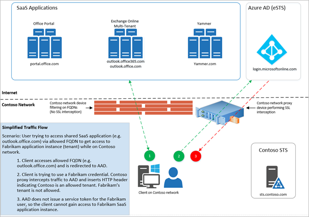 Manage access to cloud apps by restricting tenants azure for Architect directory
