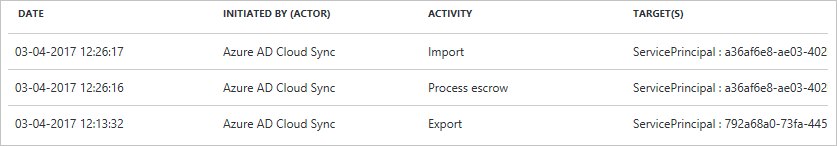 Audit Activity Reports In The Azure Active Directory Portal