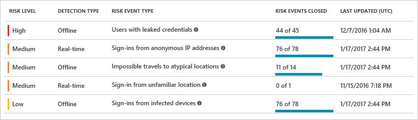 Risk detection