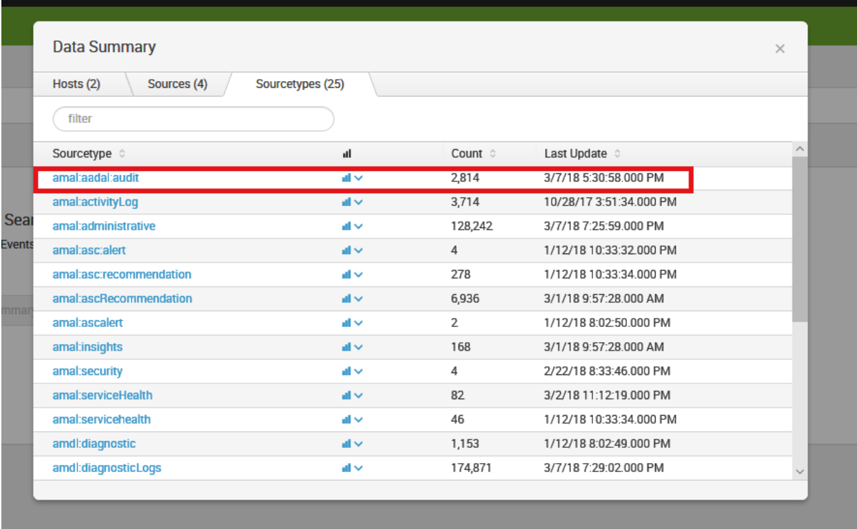 Integrate Azure Active Directory logs with Splunk using Azure