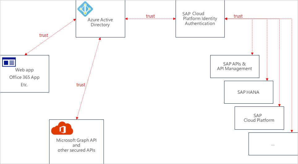 Tutorial: Azure Active Directory integration with SAP Cloud
