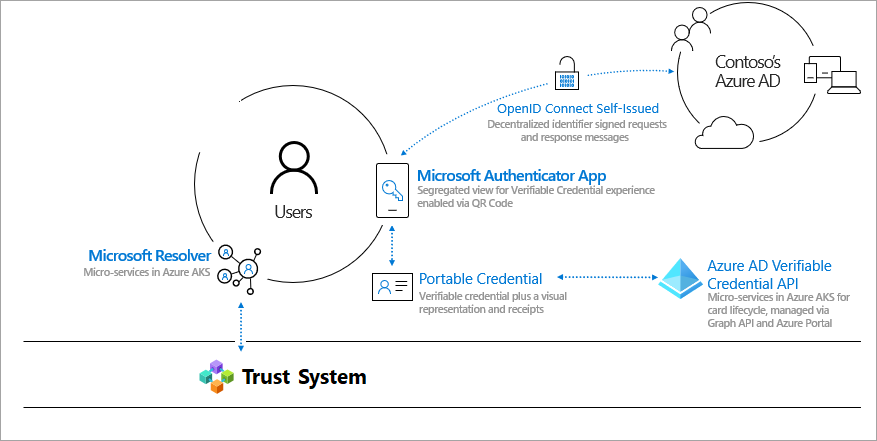 overview of Microsoft's verifiable credential environment