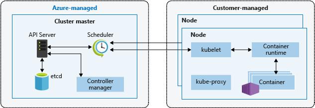 Kubernetes cluster master and node components