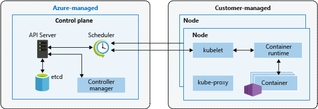 Kubernetes control plane and node components