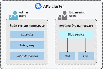 Concepts - Kubernetes basics for Azure Kubernetes Services ...