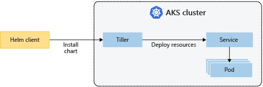 Concepts - Kubernetes basics for Azure Kubernetes Services (AKS