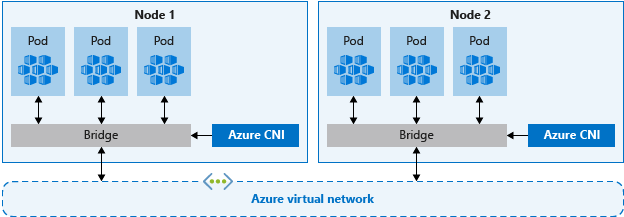 Image result for aks azure cni