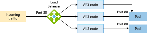Concepts - Networking in Azure Kubernetes Services (AKS) | Microsoft