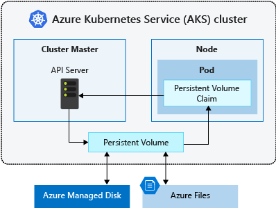 Concepts - Storage in Azure Kubernetes Services (AKS