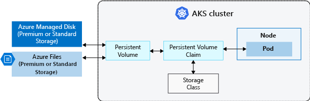 Concepts - Storage in Azure Kubernetes Services (AKS)   Microsoft Docs