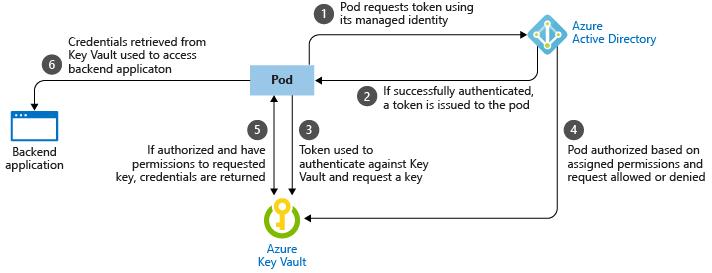 Developer best practices - Pod security in Azure Kubernetes Services