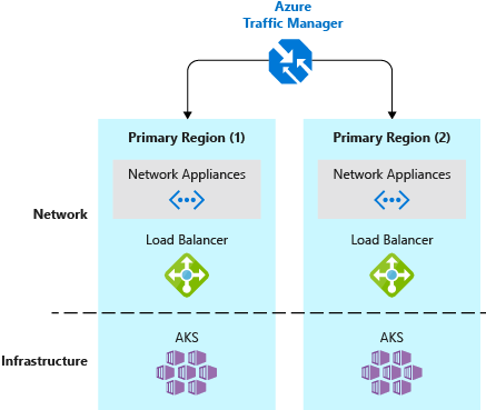 High availability and disaster recovery in Azure Kubernetes Service