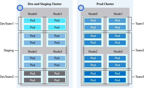 Operator best practices - Cluster isolation in Azure Kubernetes