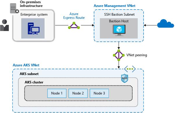 Operator best practices - Network connectivity in Azure