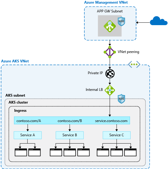 Operator best practices - Network connectivity in Azure