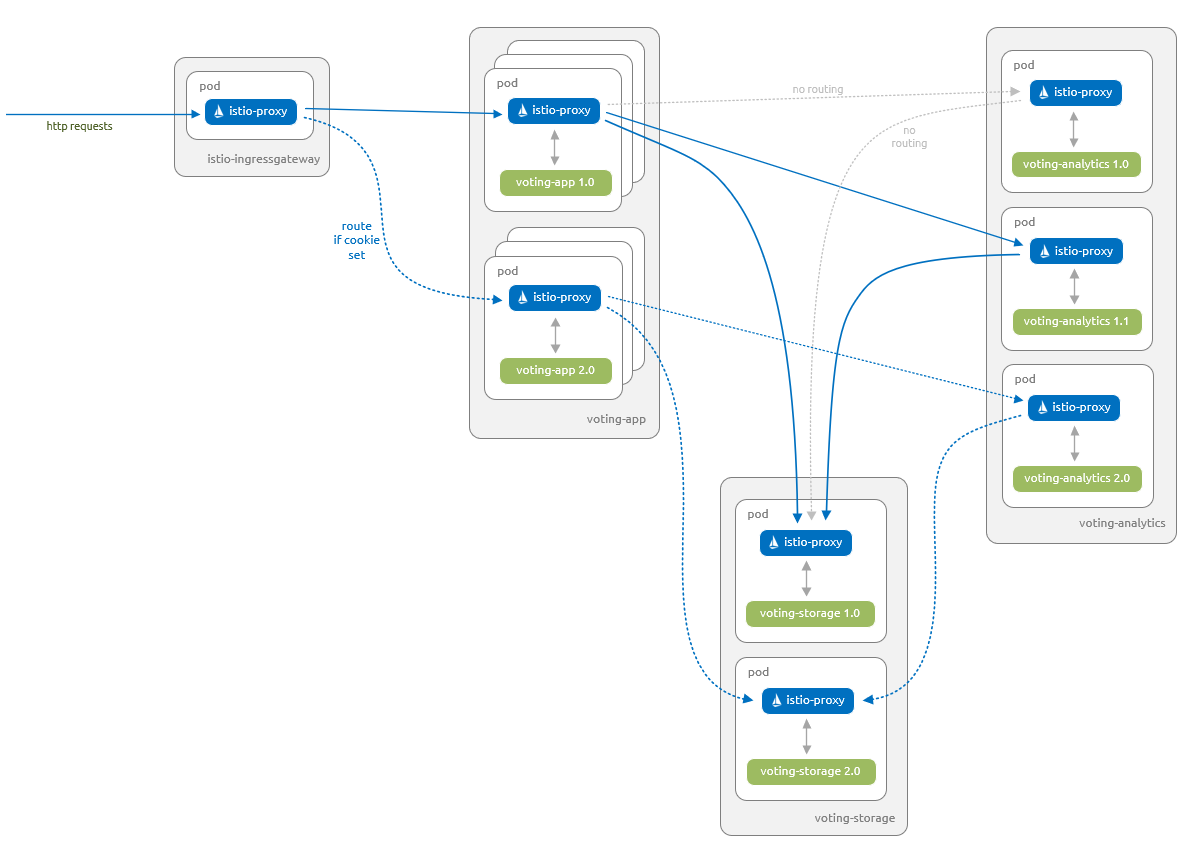 Intelligent routing and canary releases with Istio in Azure
