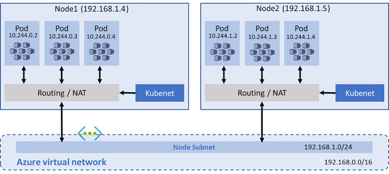 Kubenet network model with an AKS cluster