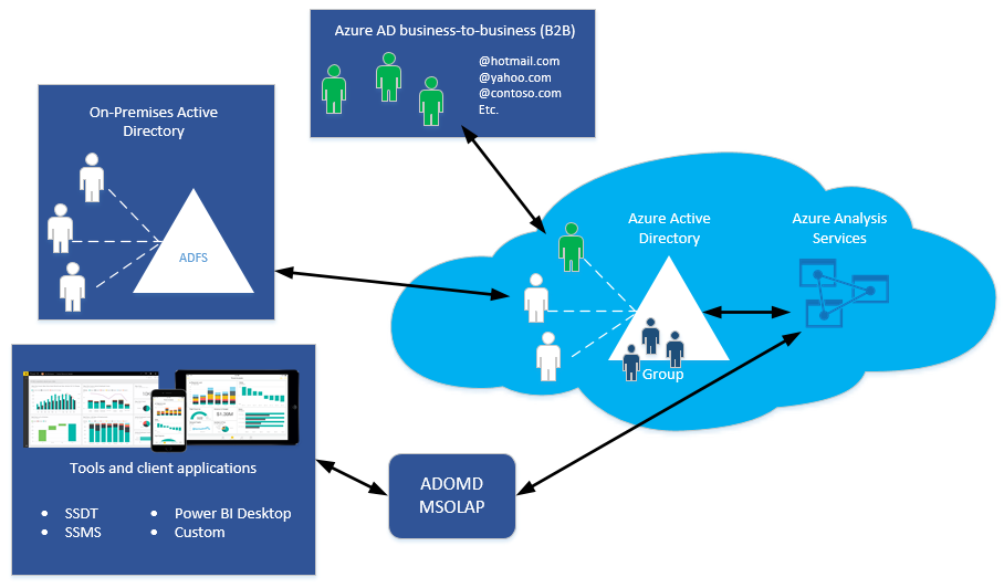 Authentication And User Permissions In Azure Analysis