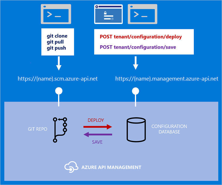 Configure your API Management service using Git - Azure