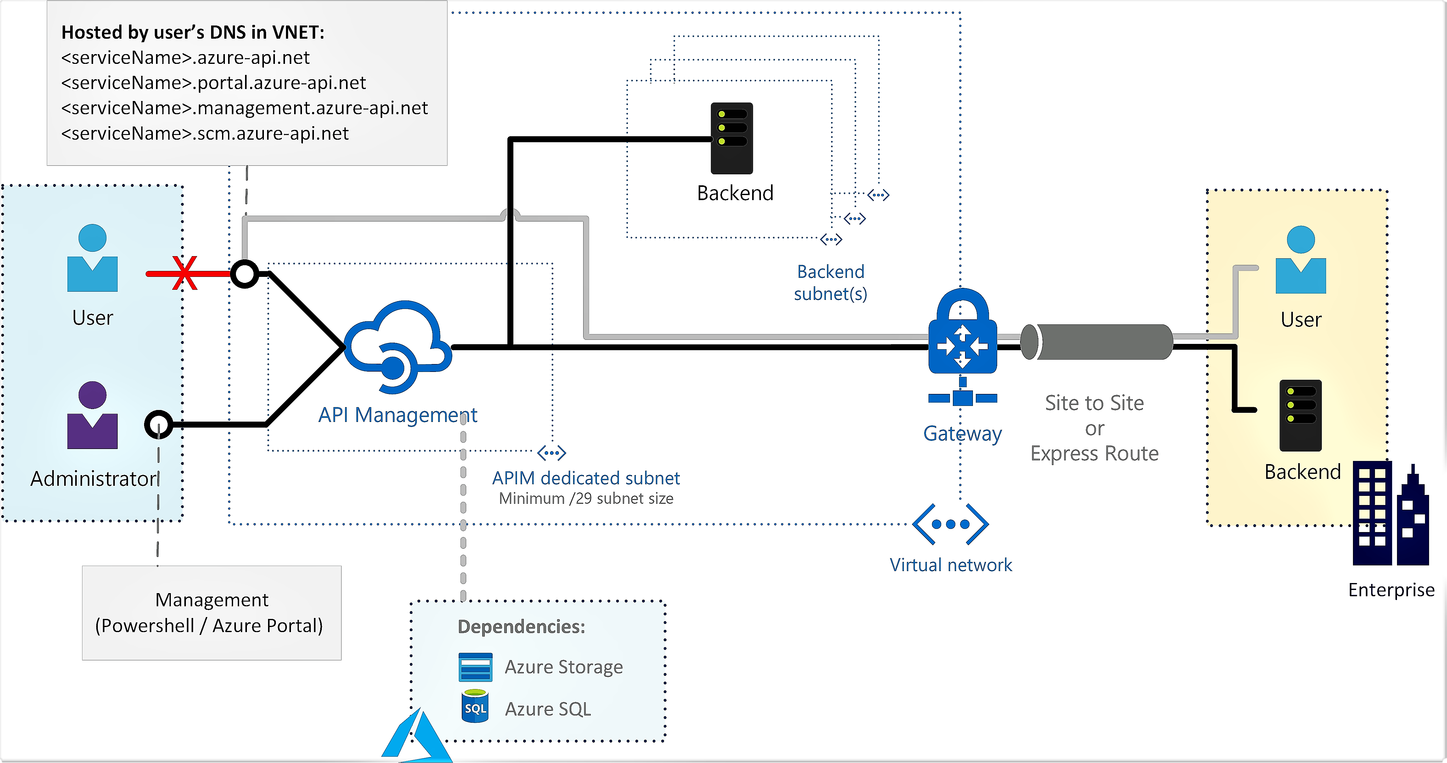 How To Use Azure Api Management With Virtual Networks Microsoft Docs This Document Uses The Network Setup Shown In Diagram Below Private Peering