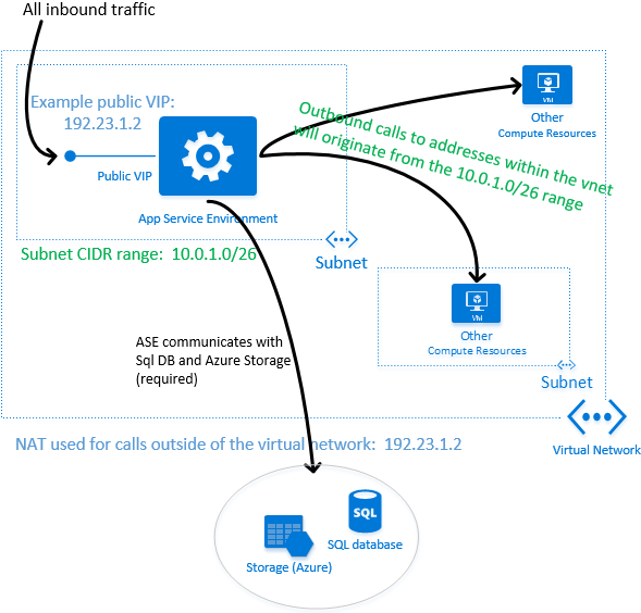 Network architecture overview of app service environments network architecture overview of app service environments microsoft docs sciox Image collections