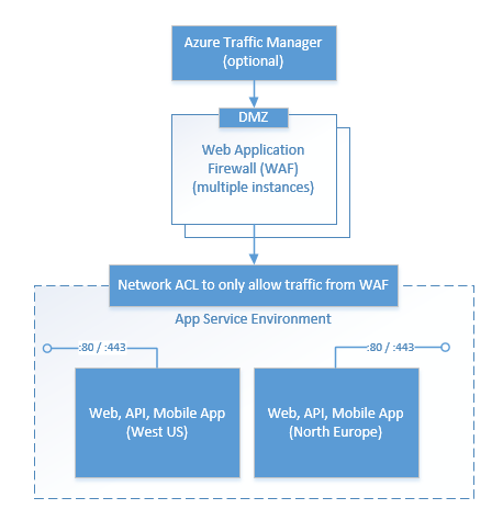 Configure a web application firewall (WAF) for App Service