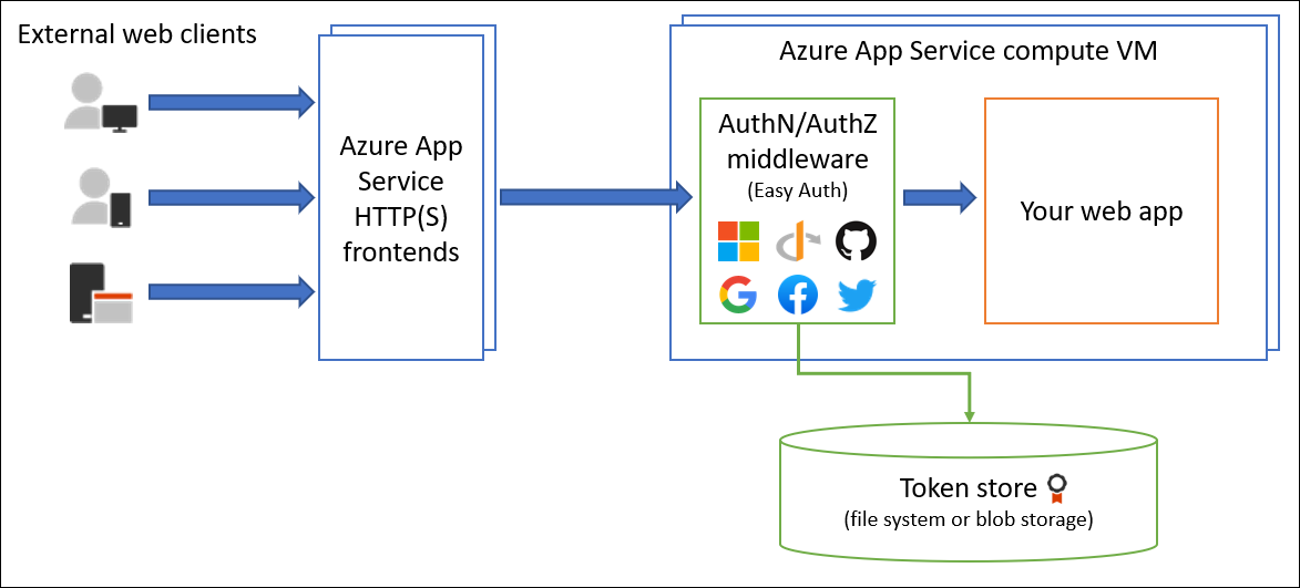 Authentication and authorization - Azure App Service