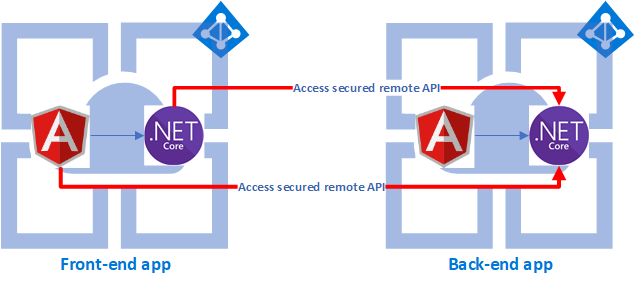 Authenticate and authorize users end-to-end - Azure App Service