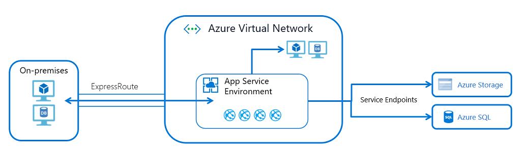 Networking deployment features - Azure App Service