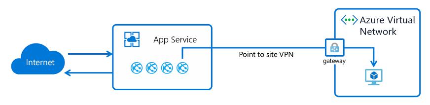 gw vnet integration - Azure Point To Site Vpn No Internet Access