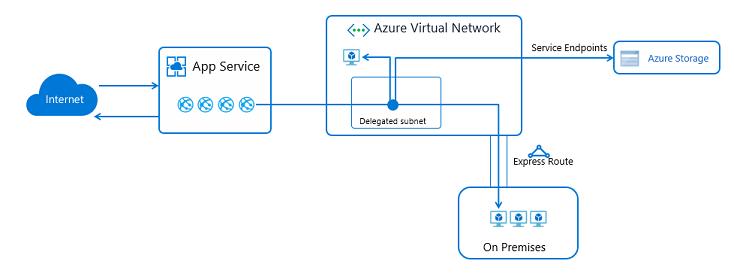 Integrate app with Azure Virtual Network - Azure App Service