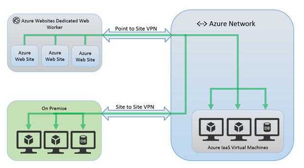 azure-docs/vpn-gateway-faq-vnet-vnet-include.md ... - GitHub