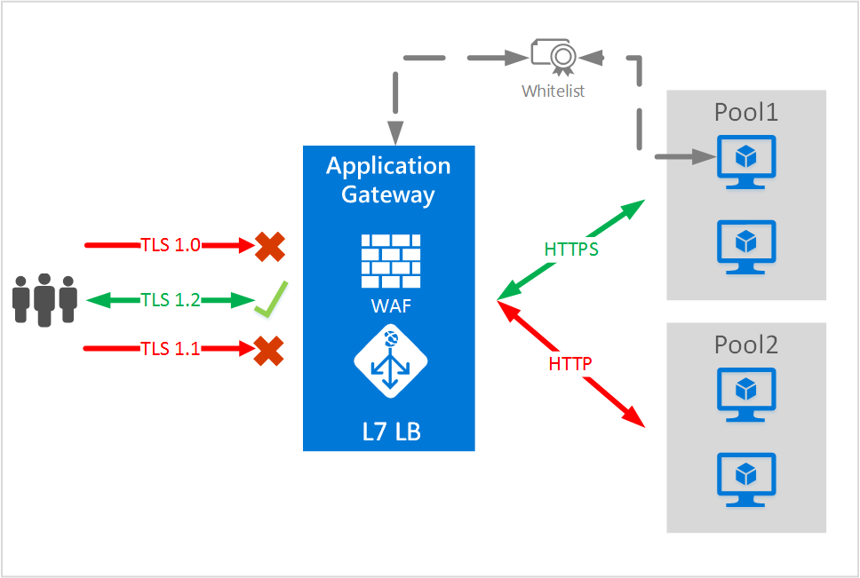 Enabling end to end SSL on Azure Application Gateway | Microsoft Docs
