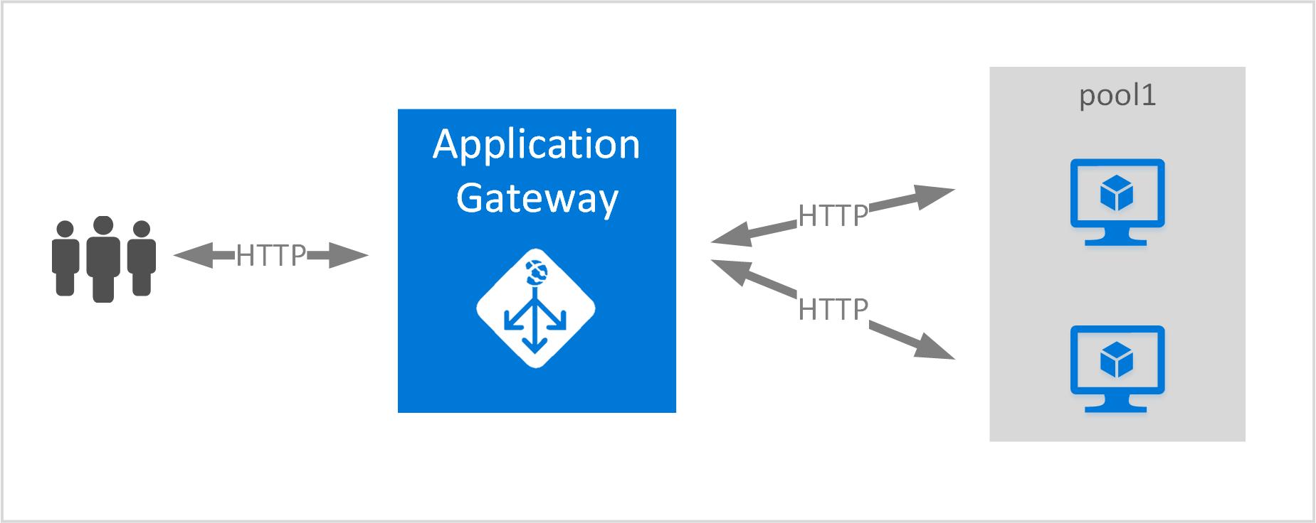create start or delete an application gateway microsoft docs