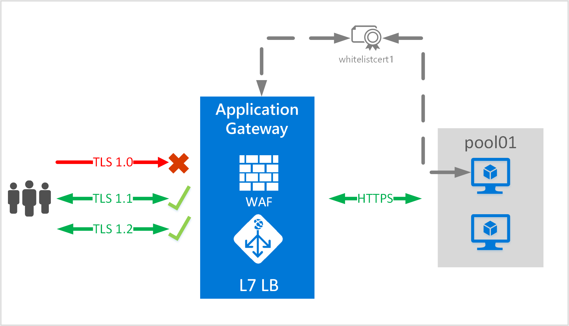 Configure end-to-end SSL with Azure Application Gateway | Microsoft Docs