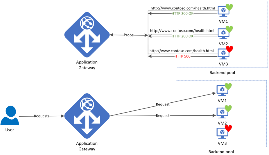 Health monitoring overview for Azure Application Gateway