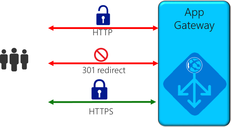 Redirect overview for Azure Application Gateway | Microsoft Docs
