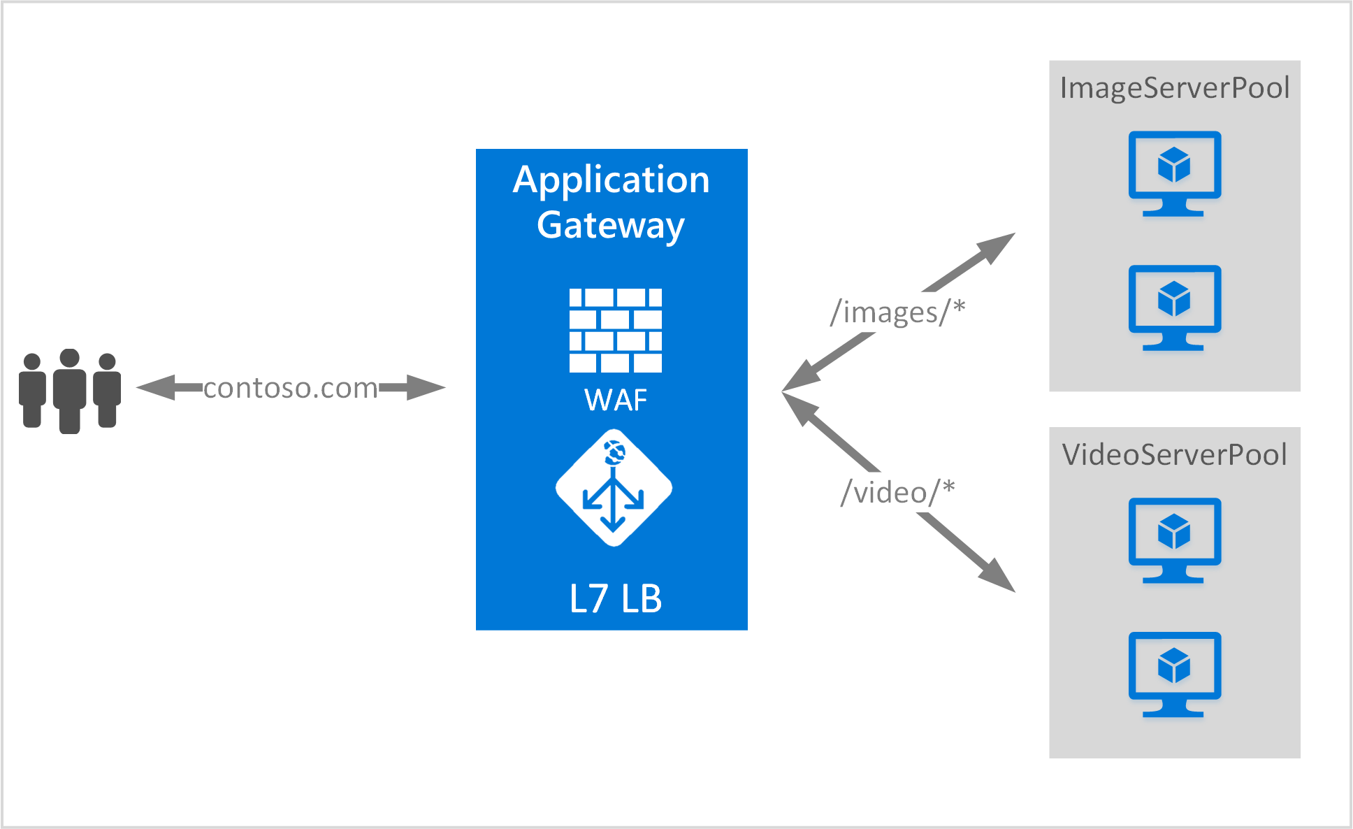 Azure Application Gateway URL-based content routing overview
