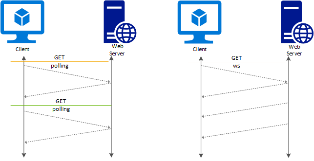 WebSocket support in Azure Application Gateway | Microsoft Docs