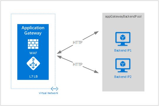 create an azure application gateway templates microsoft docs