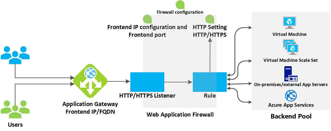 How An Application Gateway Works
