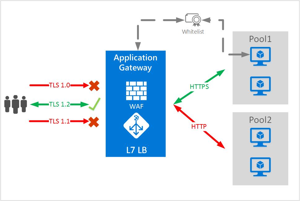 Enabling End To End Ssl On Azure Application Gateway Microsoft Docs