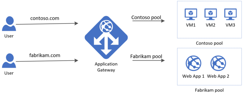 Multi-site routing example